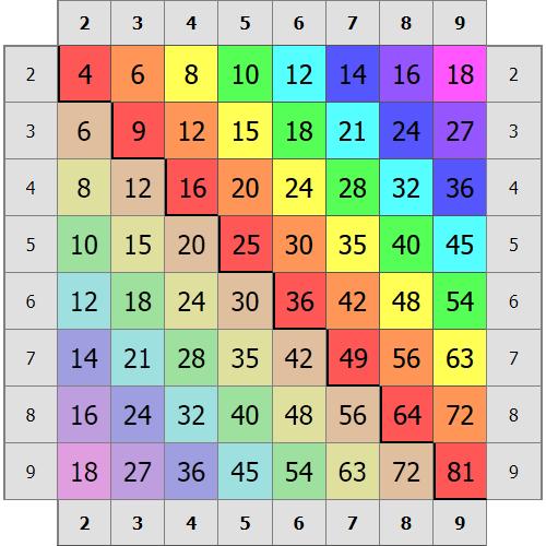 Таблица умножения в упрощенном виде